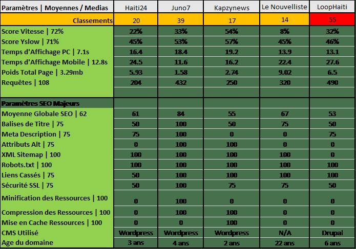 Comparaison SEO des sites internet